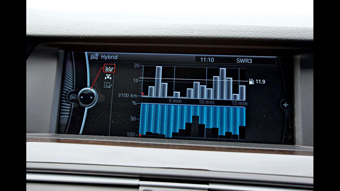 BMW Active Hybrid 5, Verbrauchshistorie