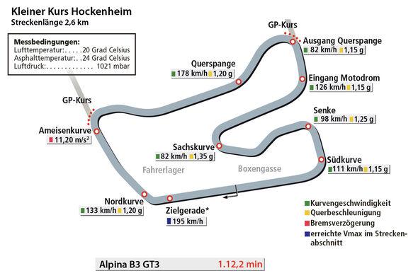 BMW Alpina B3 GT3, Rundenzeitengrafik, Hockenheim