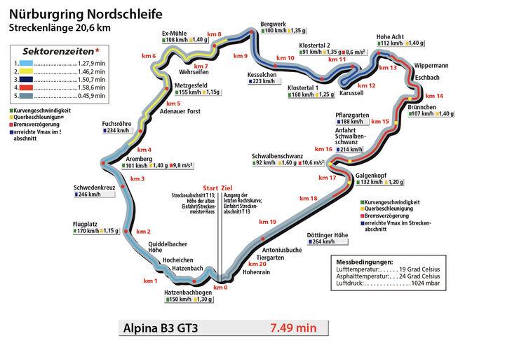 BMW Alpina B3 GT3, Rundenzeitengrafik, Nordschleife