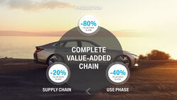 BMW Klimaziele Nachhaltigkeit