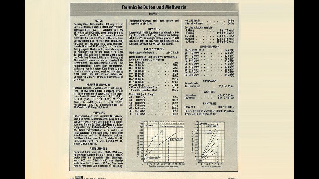 BMW M1 Technische Daten