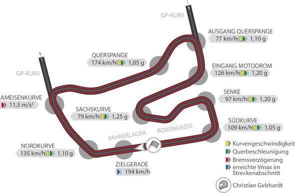 BMW M2 Competition, Rennstreckengraphik