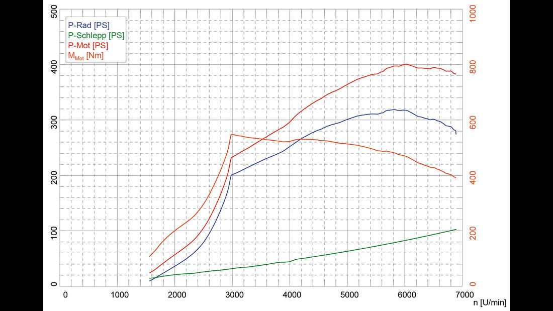BMW M2 Coupé, Leistungsmessung, Grafik
