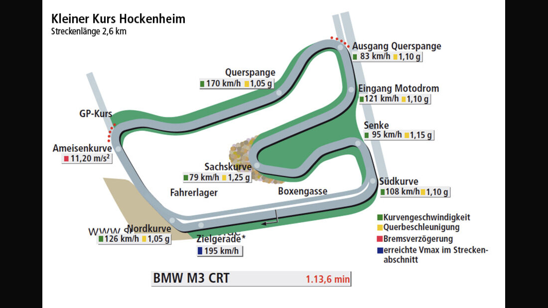 BMW M3 CRT, Rundenzeit, Grafik