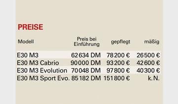 BMW M3 Preistabelle