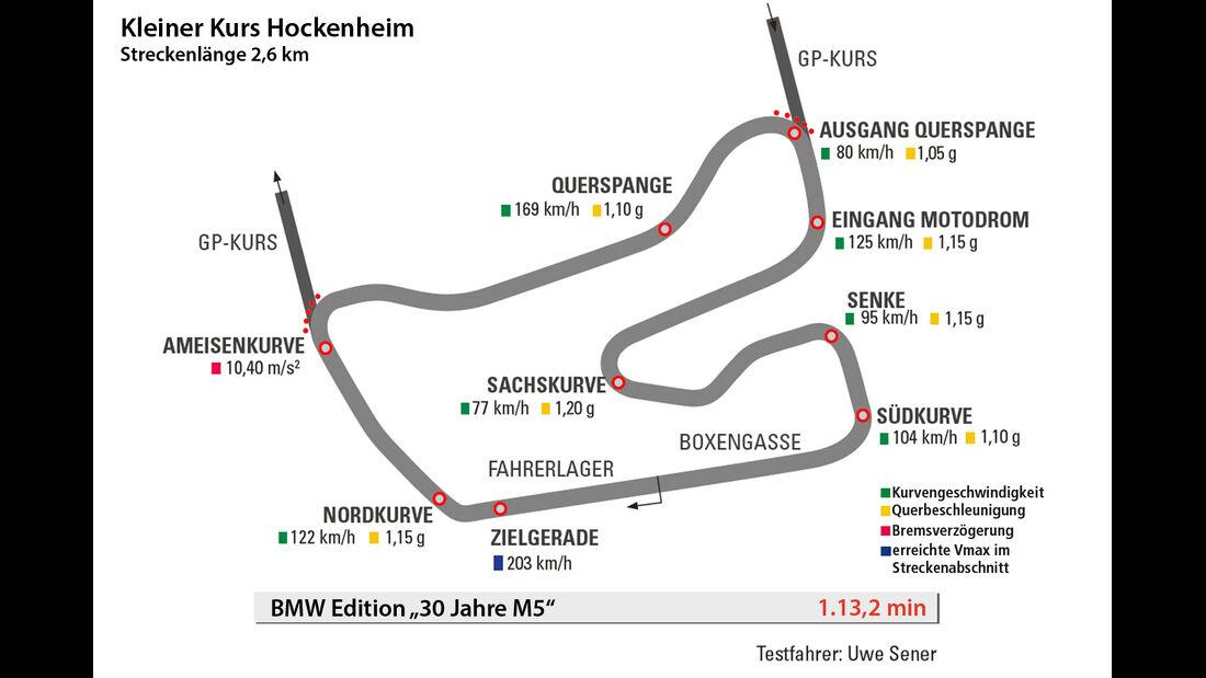 """BMW M5 """"30 Jahre M5"""", Hockenheim, Rundenzeit"""