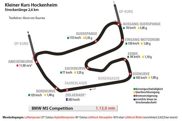 BMW M5 Competition, Hockenheim, Rundenzeit
