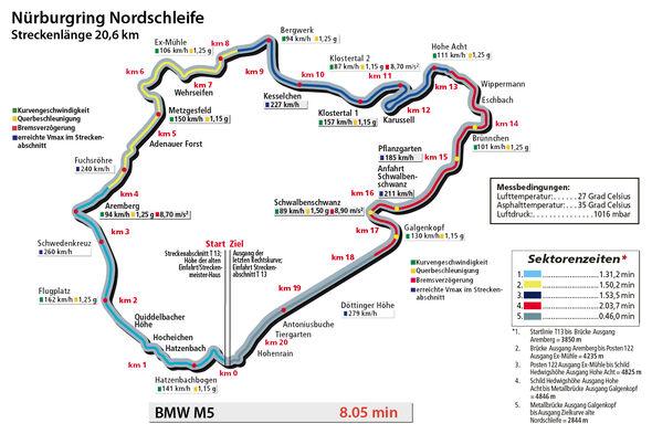 BMW M5, Rundenzeit, Nordschleife