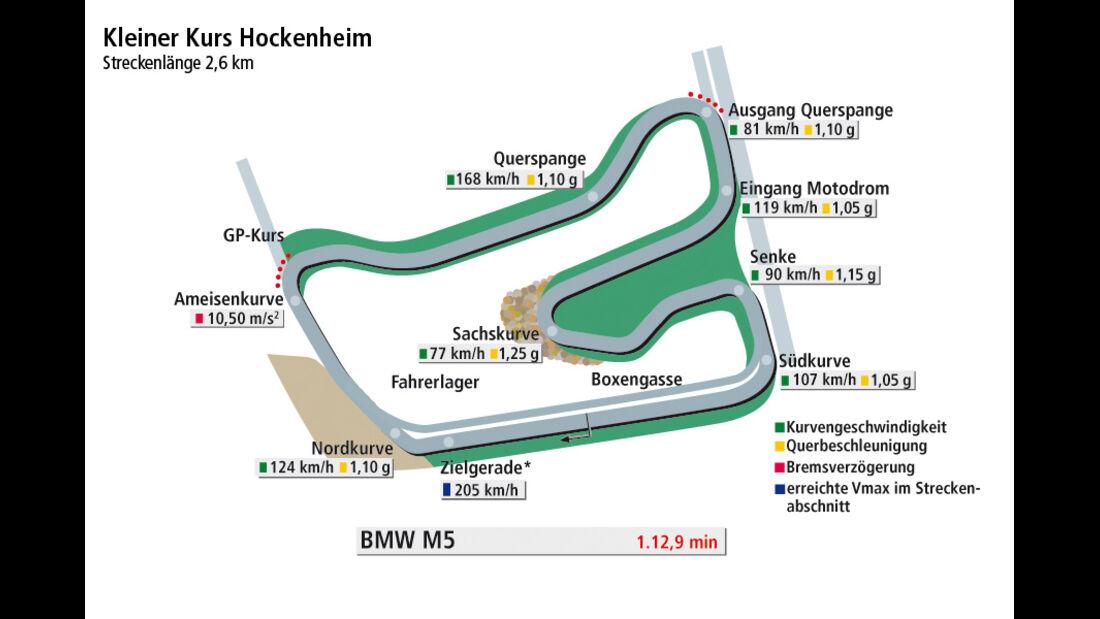 BMW M5, Rundenzeitengrafik, Kleiner Kurs Hockenheim