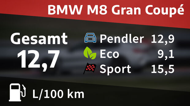 BMW M8 Gran Coupé Competition, Kosten & Realverbrauch