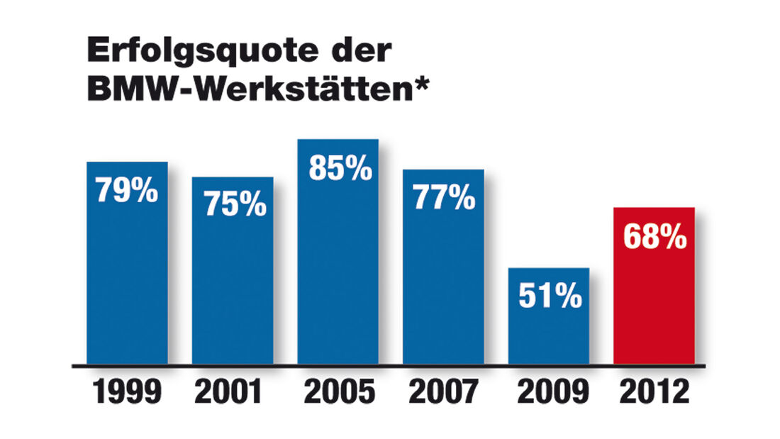 BMW, Werkstätten-Test 2012, BMW, Grafik