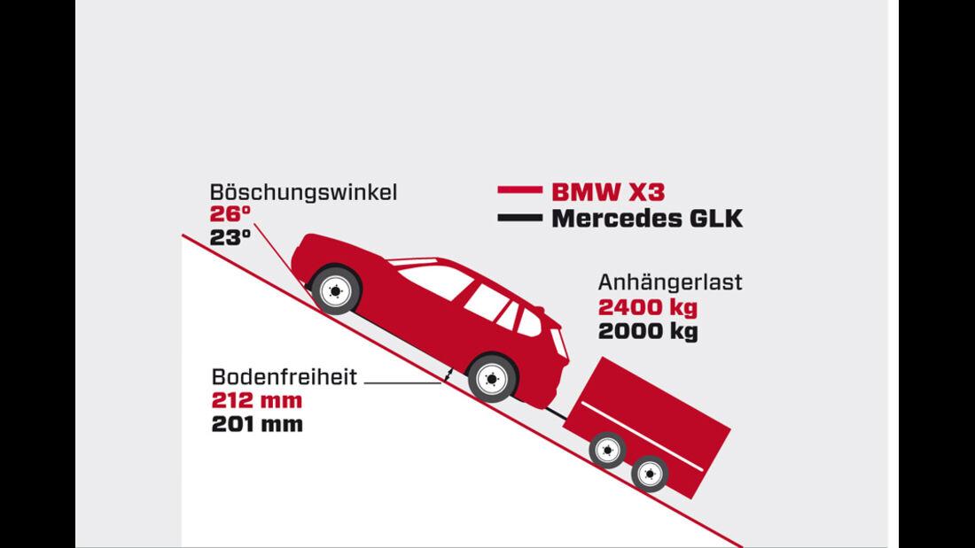 BMW X3 x-Drive 30d, Grafik, Steigungswinkel