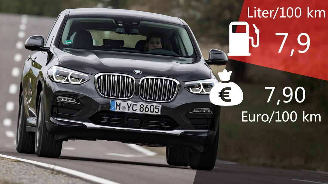 BMW X4 Verbrauch