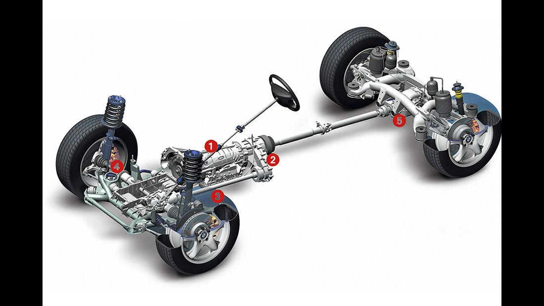 BMW X5 xDrive 35i, Allrad-Antriebsstrang