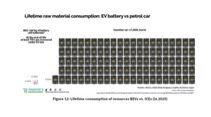 Batterie-Rohstoffe T E