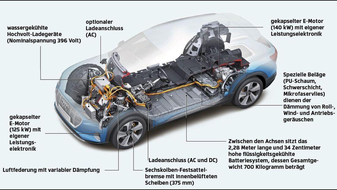 Neuartige Batterien Elektroautos