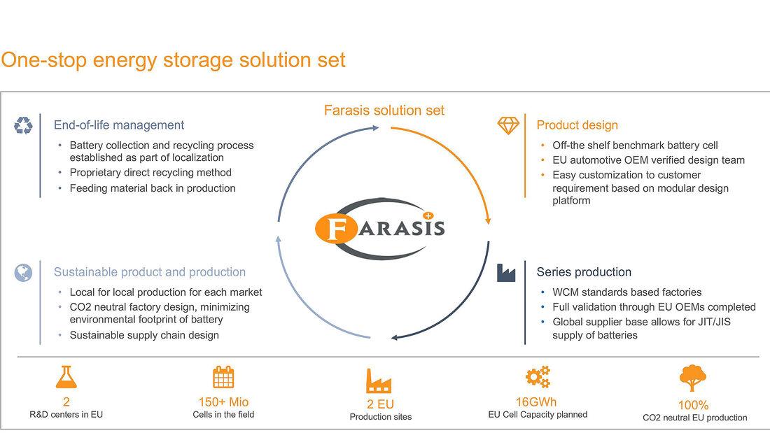 Batteriezellen für Mercedes Farasis