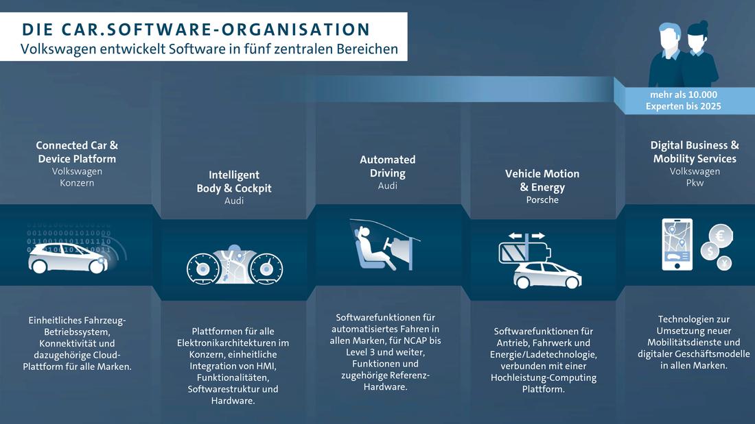 Betriebssysteme im Auto VW Car.Software
