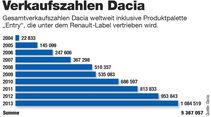 Billig-Autos, Dacia, Verkaufszahlen