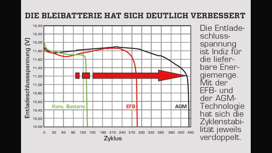 Bordbatterie, Diagramm