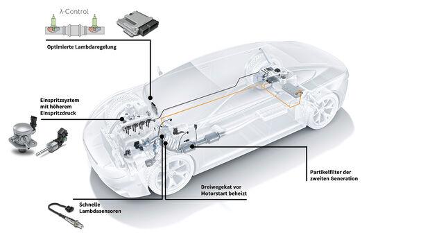 Bosch Ottomotorentechnik