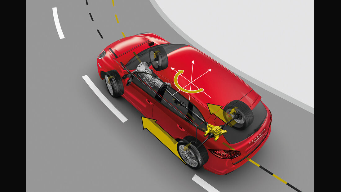 Bremsdruck, Kurvenfahrt