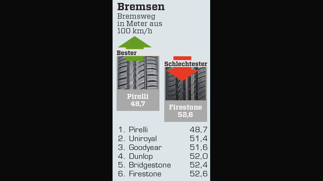 Bremsen, 15-Zöller, Nässe
