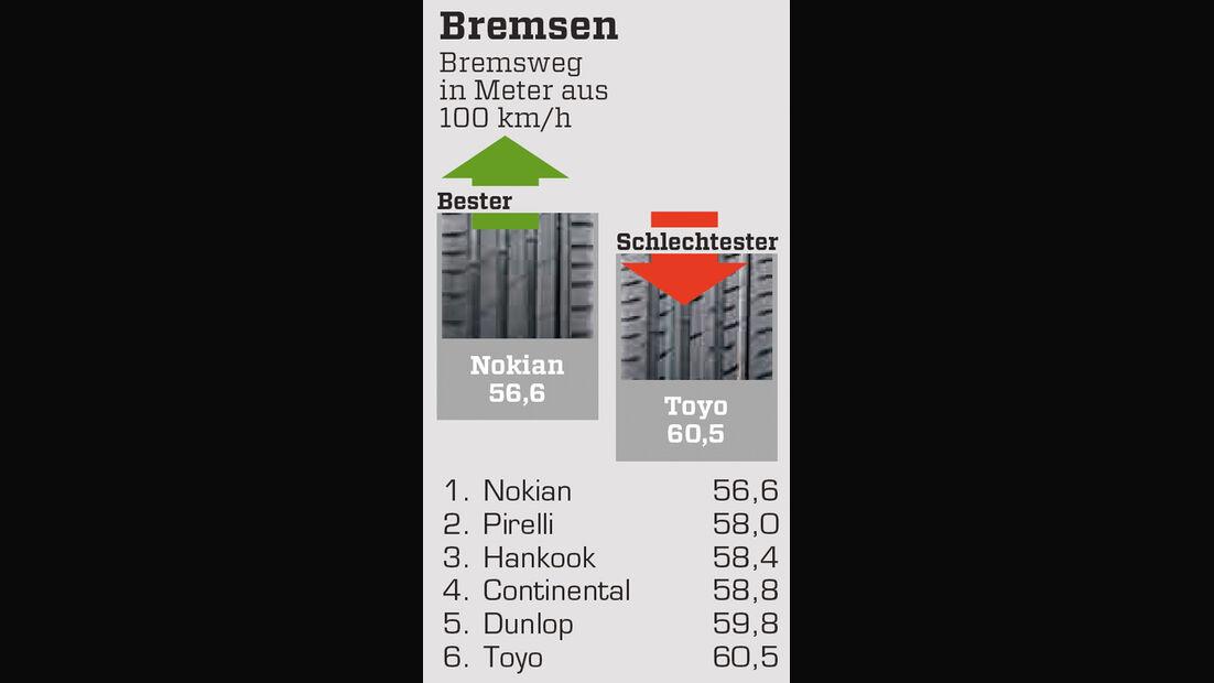 Bremsen, 18-Zöller, Nässe