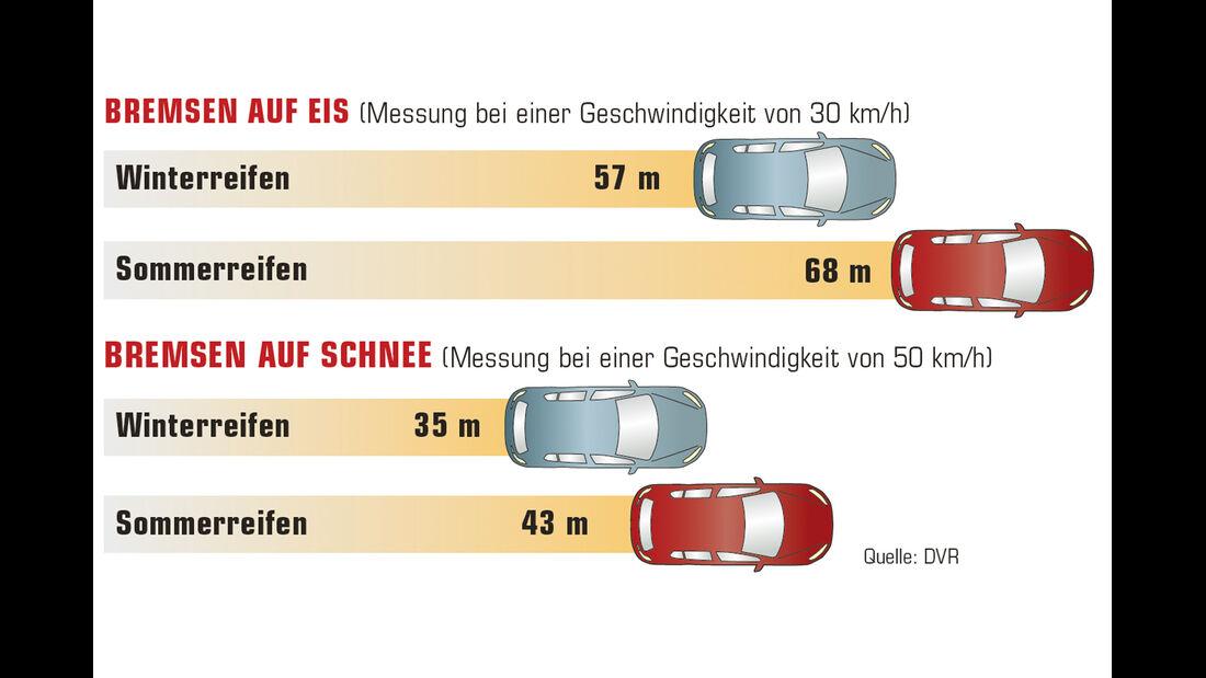 Bremsvergleich