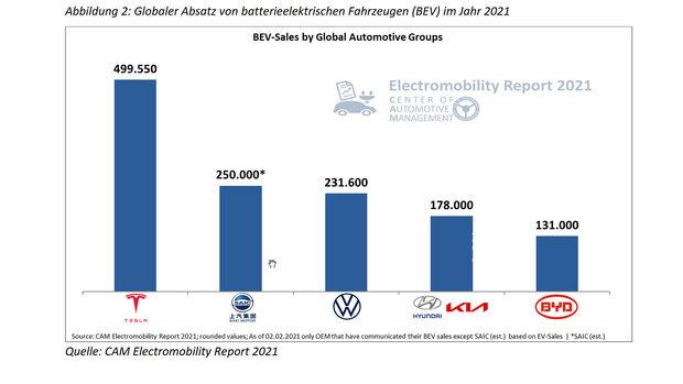 CAM Electromobility Report 2021 E-Auto Absatz 2020