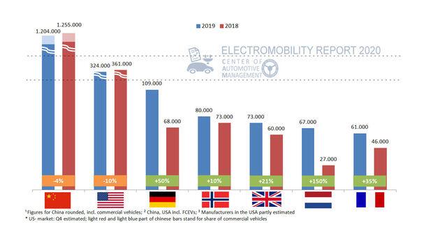 CAM Elektromobilität 2019