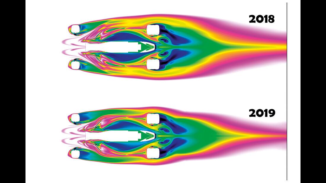 CFD-Aerodynamik-Vergleich 2018 vs. 2019