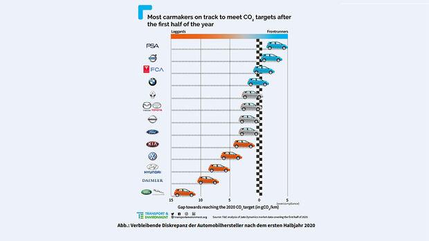 CO2 Flottenverbrauch 95 Gramm Ziel Hersteller Status 1. Halbjahr 2020