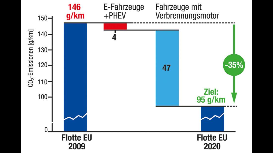 CO2-Reduktion, Grafik, Ziele