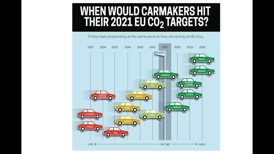 CO2 ausstoß Flottenverbrauch