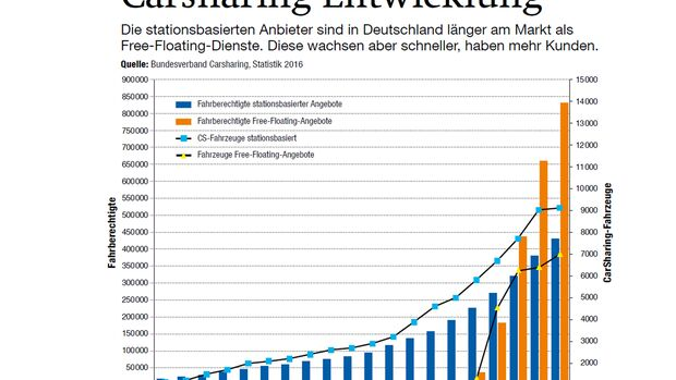 Carsharing-Entwicklung, AMS1416