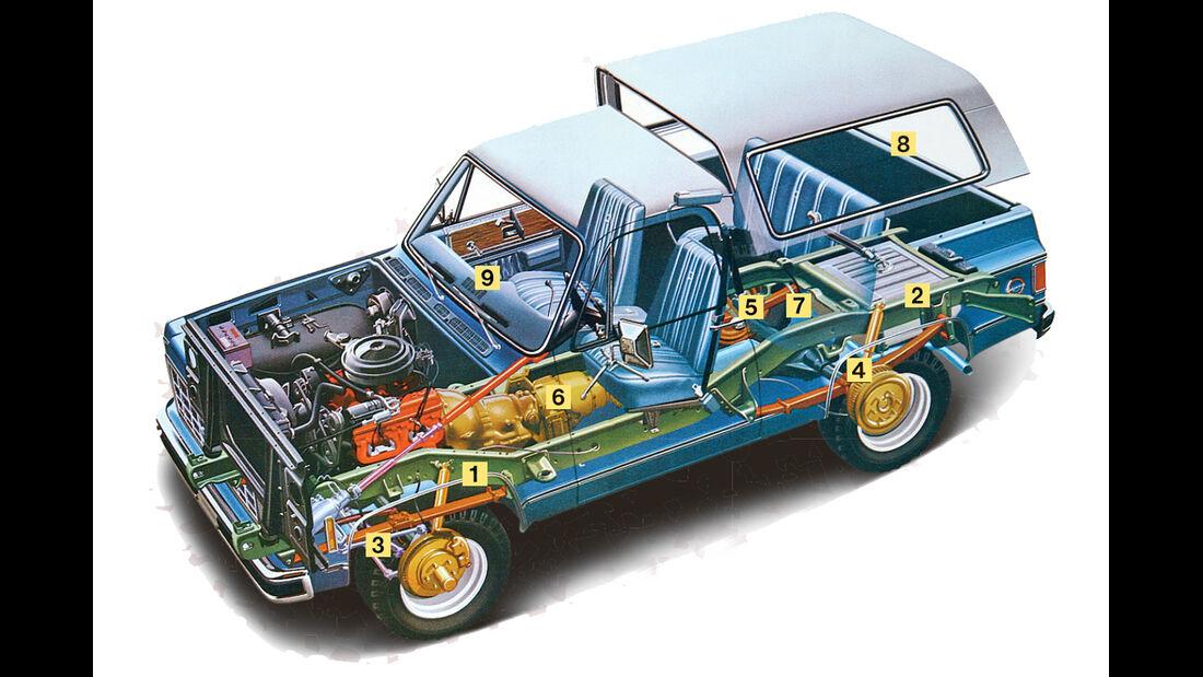 Chevrolet Blazer K-5, Schwachstellen, Igelbild