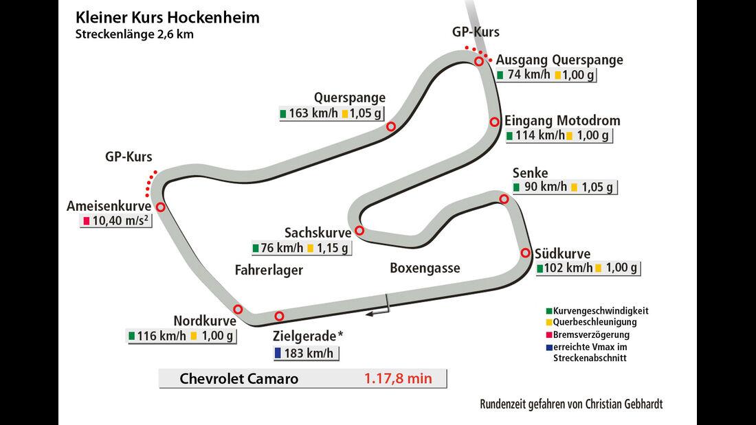 Chevrolet Camaro GT3, Kleiner Kurs Hockenheim, Rundenzeit