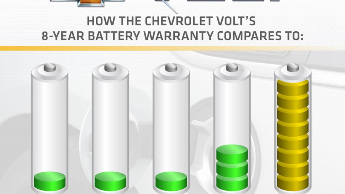Chevrolet Volt, Batterie-Haltbarkeit, Grafik
