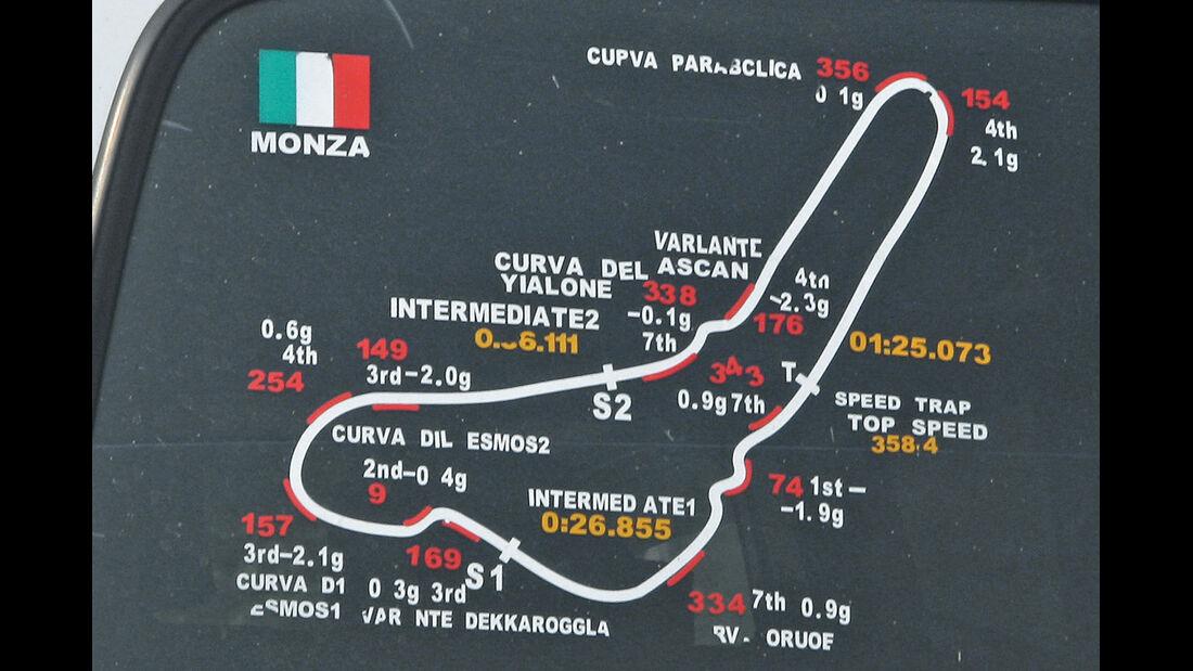 China, Strecke, Monza