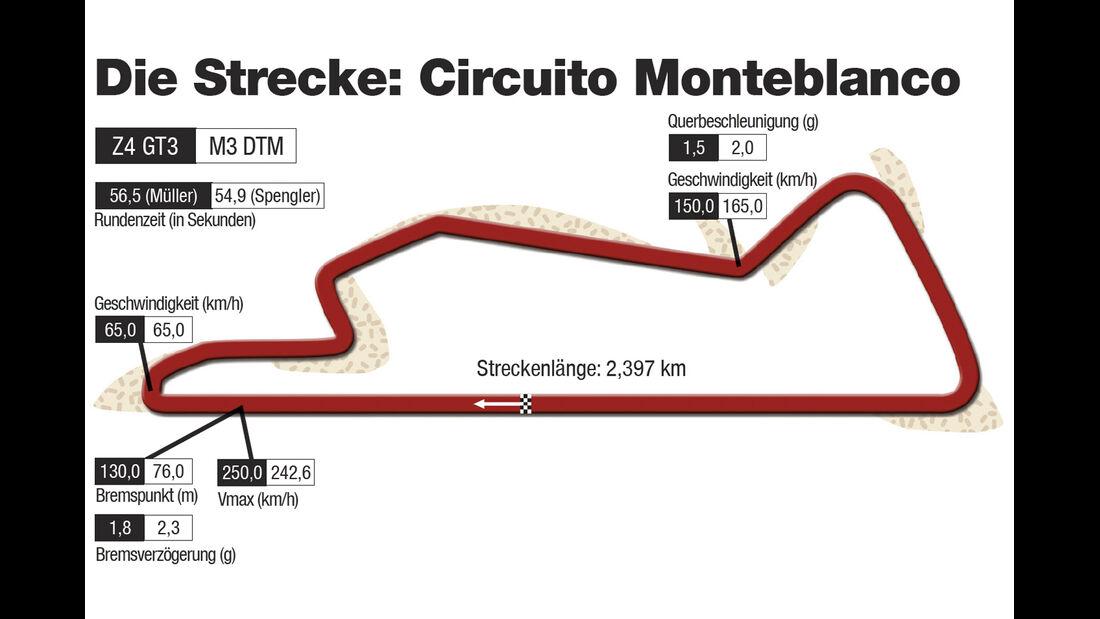 Circuito Monteblanco, Rennstrecke
