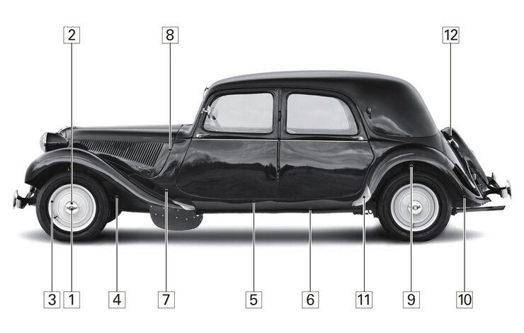 Citroën 11 CV, Schwachpunkte, Igelbild
