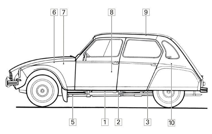 Citroën Dyane, Igelbild, Schwachstellen