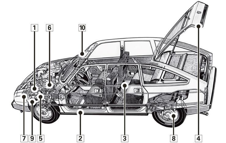 Citroën GS/GSA, Schwachpunkte, Igelbild