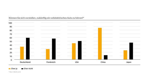 Conti-Mobilitätsstudie Akzeptanz von E-Autos