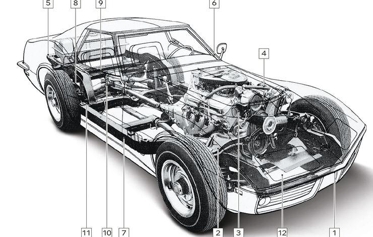 Corvette C1-C3, Schwachstellen, Igelbild