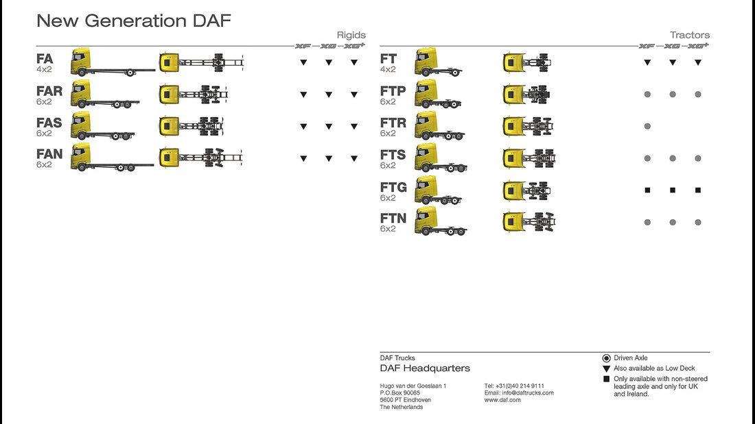 DAF XF, XG und XG+ Lkw