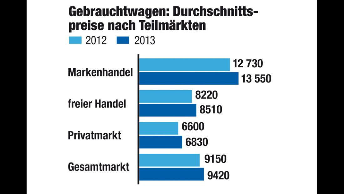 DAT-Report, Gebrauchtwagen, Durchschnittspreise