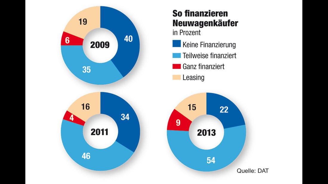 DAT-Report, Neuwagen, Finanzierung