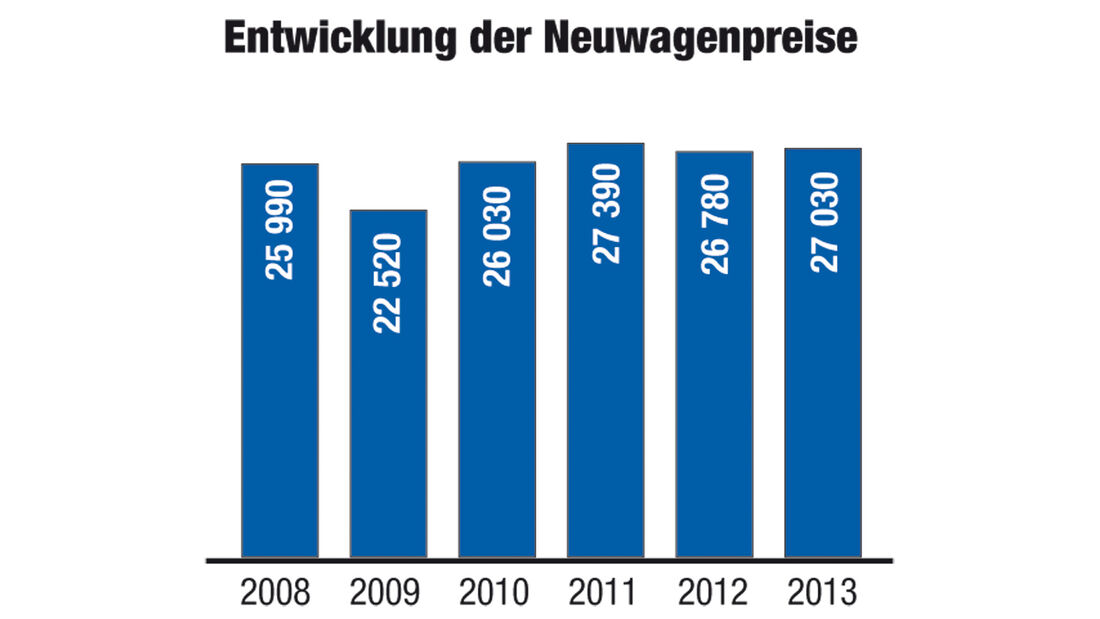 DAT-Report, Neuwagenpreise
